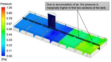 CFD Analysis of Air Flow inside Oil Tanks