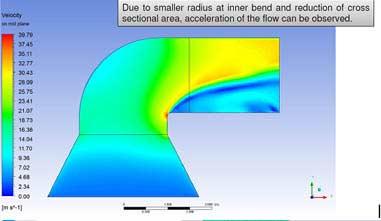 Optimization of Fluid Flow