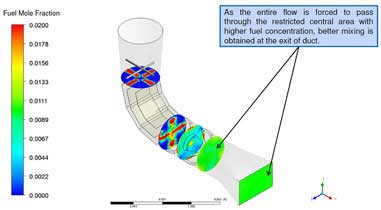 Visualizing Fluid Flow Inside the Modified Inlet Duct
