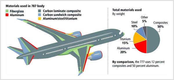 Reducing Aircraft Weight with Advanced Composite Materials
