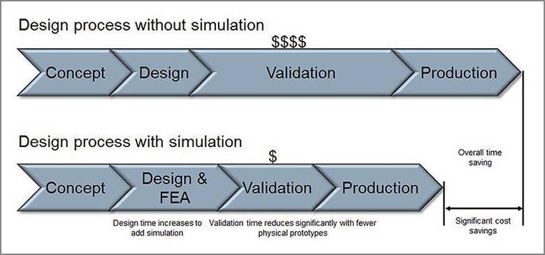 FEA and Its Impact on the Design Process and Lifecycle of a Product